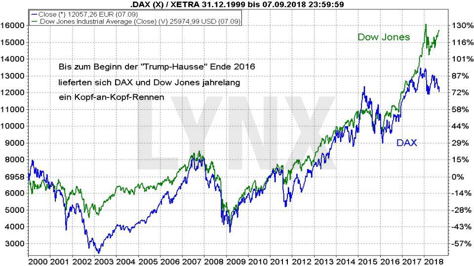 30 Jahre DAX – wissen Sie wirklich alles über diesen Index?: Vergleich der Entwicklung Dow Jones und DAX von 1999 bis 2018 | LYNX Broker