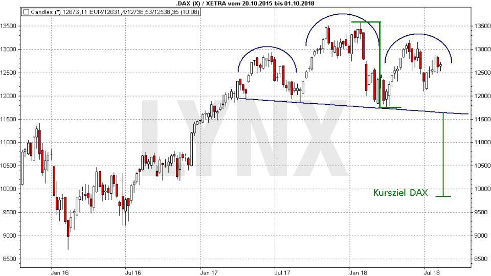 Wie werden Kursziele festgelegt?: Charttechnische Kursziel-Ermittlung für den DAX mit einer Schulter-Kopf-Schulter Trendwendeformation | LYNX Broker