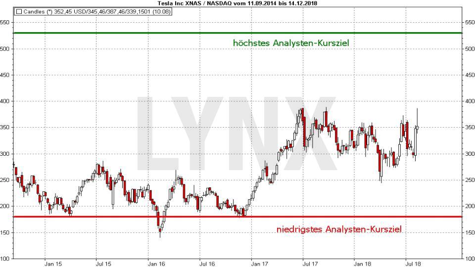 Wie werden Kursziele festgelegt?: Fundamentale Kursziel-Ermittlung für die Tesla Aktie | LYNX Broker