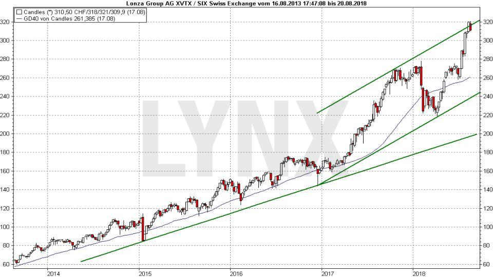 Die besten Schweizer Aktien 2018: Entwicklung der Lonza Group Aktie von 2013 bis 2018 | LYNX Broker