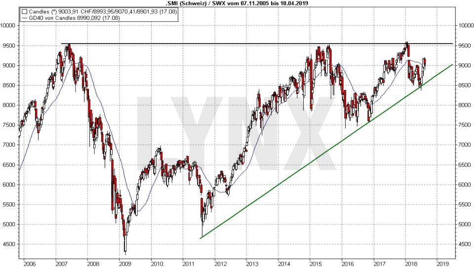 Die besten Schweizer Aktien 2018: Entwicklung des SMI von 2005 bis 2018 | LYNX Broker