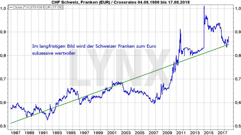 Die besten Schweizer Aktien 2018: Entwicklung des Schweizer Franken zum Euro von 1986 bis 2018 | LYNX Broker