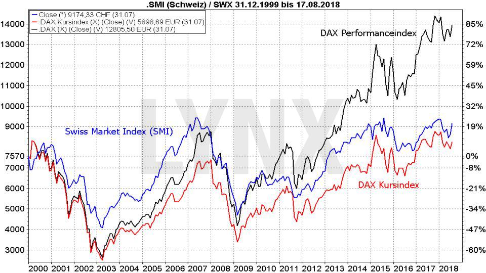 Die besten Schweizer Aktien 2018: Vergleich der Entwicklung des SMI und des DAX als Kurs- und Performanceindex von 1999 bis 2018 | LYNX Broker