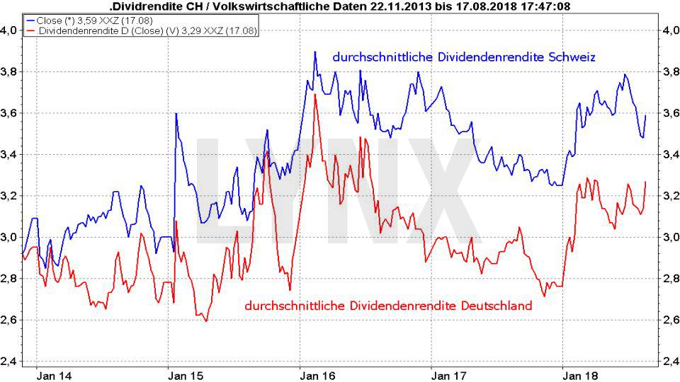 Die besten Schweizer Aktien 2018: Vergleich der durchschnittlichen Dividendenrendite von Aktien aus der Schweiz und Deutschland von 2013 bis 2018 | LYNX Broker