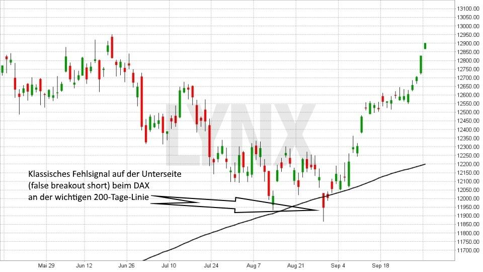 Fehlsignale richtig traden: Fehlsignal beim Bruch der 200-Tage-Linie | LYNX Broker