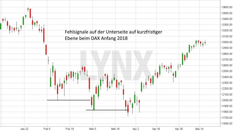 Fehlsignale richtig traden: Fehlsignale auf kurzfristiger Ebene im DAX | LYNX Broker