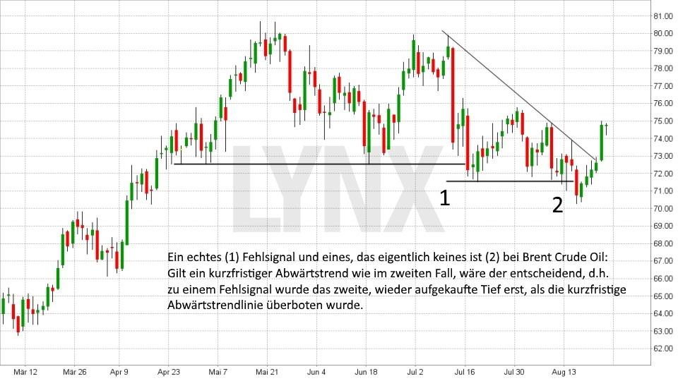 Fehlsignale richtig traden: Fehlsignal in Brent Crude Oil | LYNX Broker