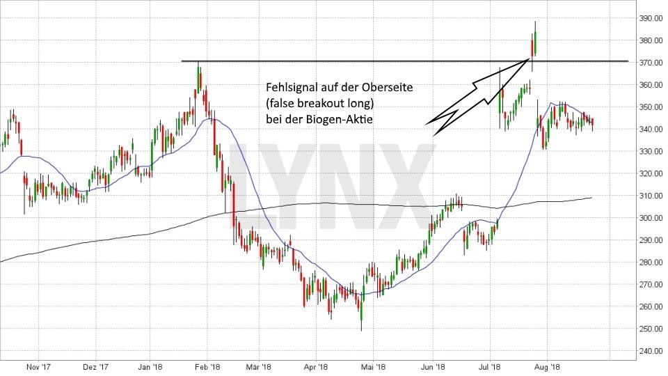 Fehlsignale richtig traden: Fehlsignal auf der Oberseite (false breakout long) | LYNX Broker