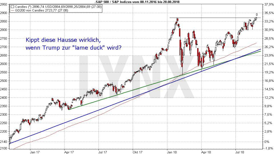 Midterm Elections - Wie wird die Wall Street reagieren?: Entwicklung des S&P500 von November 2016 bis August 2018 | LYNX Broker