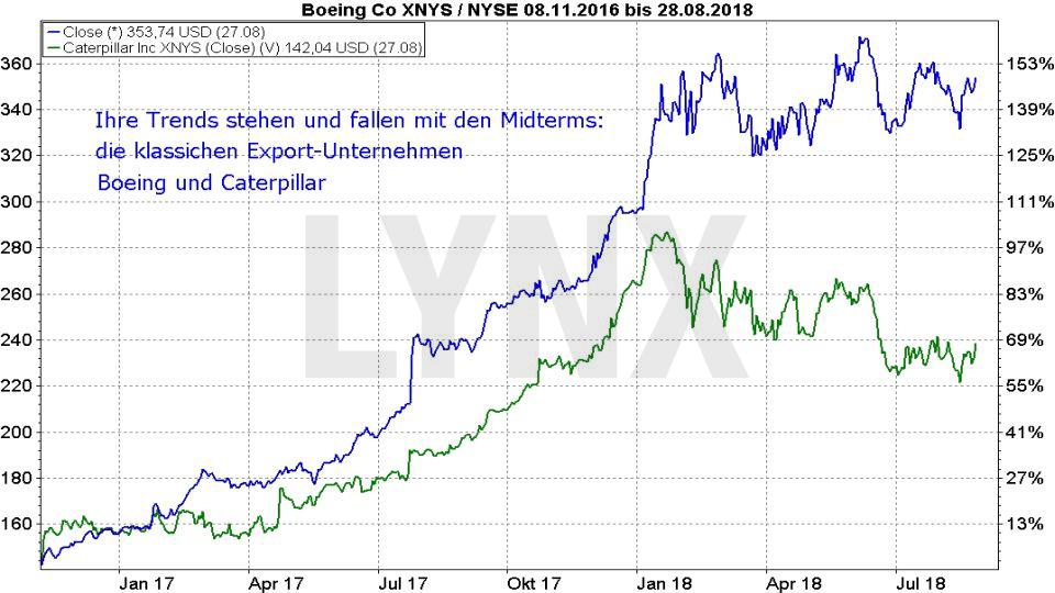 Midterm Elections - Wie wird die Wall Street reagieren?: Entwicklung der Aktien von Boeing und Caterpillar von November 2016 bis August 2018 | LYNX Broker