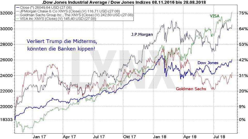 Midterm Elections - Wie wird die Wall Street reagieren?: Entwicklung des Dow Jones im Vergleich zu Bankenaktien von November 2016 bis August 2018 | LYNX Broker