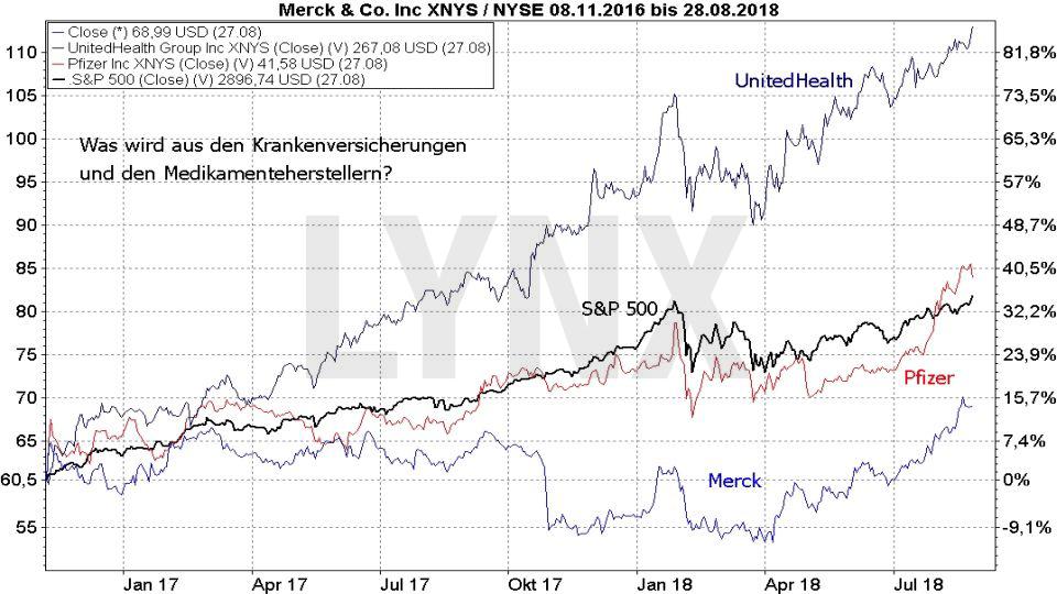 Midterm Elections - Wie wird die Wall Street reagieren?: Entwicklung der Aktien von US-Pharmaherstellern im Vergleich zum S&P500 von November 2016 bis August 2018 | LYNX Broker