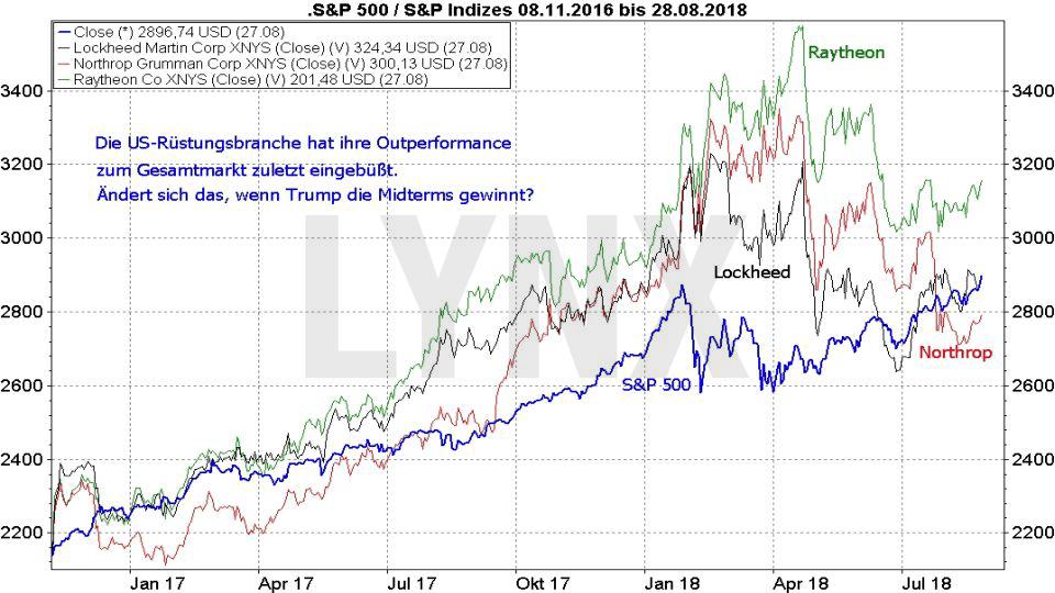 Midterm Elections - Wie wird die Wall Street reagieren?: Entwicklung der Aktien von US-Rüstungskonzernen im Vergleich zum S&P500 von November 2016 bis August 2018 | LYNX Broker