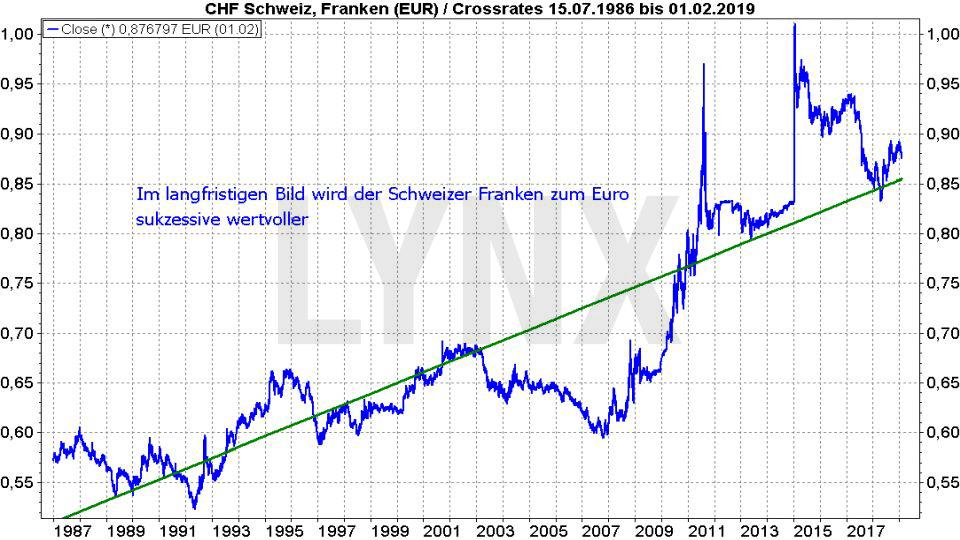 Die besten Schweizer Aktien 2019: Entwicklung des Schweizer Franken zum Euro von 1986 bis 2019 | LYNX Online Broker