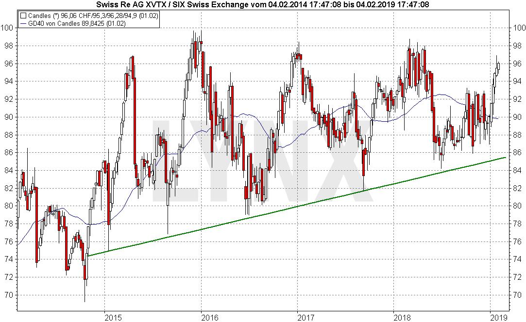 Die Besten Schweizer Aktien 2019 Lynx