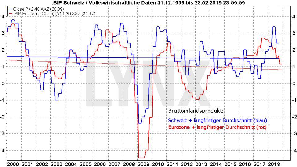 Die besten Schweizer Aktien 2019: Vergleich der Entwicklung des BIP der Schweiz und der Eurozone von 1999 bis 2019 | LYNX Online Broker