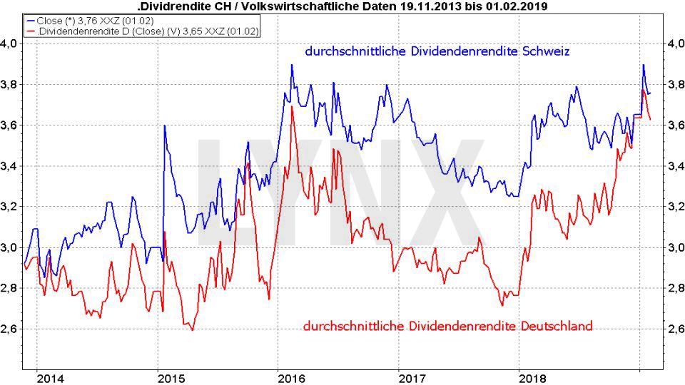 Die besten Schweizer Aktien 2019: Vergleich der durchschnittlichen Dividendenrendite von Aktien aus der Schweiz und Deutschland von 2013 bis 2019 | LYNX Online Broker