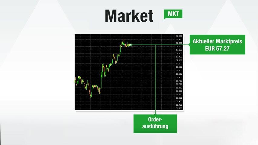 market-order
