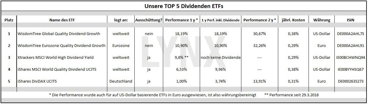 Die besten Dividenden ETFs: Übersicht der besten Dividenden ETFs | LYNX Broker
