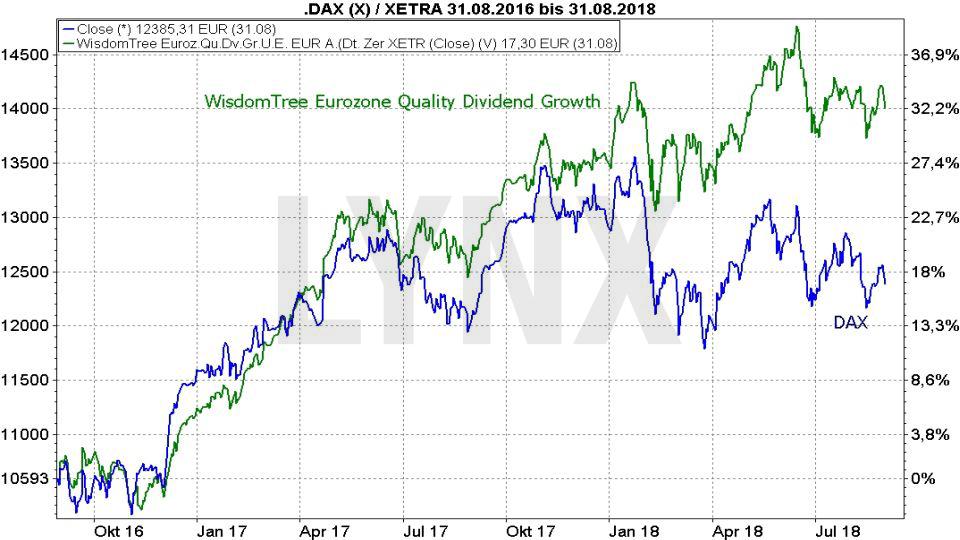 Die besten Dividenden ETFs: Vergleich der Entwicklung Wisdom Tree Eurozone Quality Dividend Growth ETF und DAX von August 2016 bis August 2018 | LYNX Broker