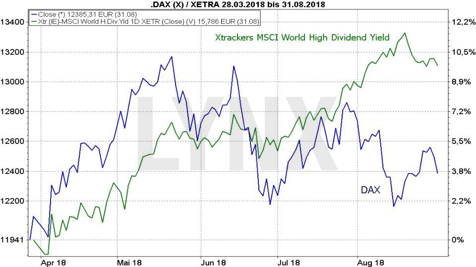 Die besten Dividenden ETFs: Vergleich der Entwicklung Xtrackers MSCI World High Dividend Yield ETF und DAX von März 2017 bis August 2018 | LYNX Broker
