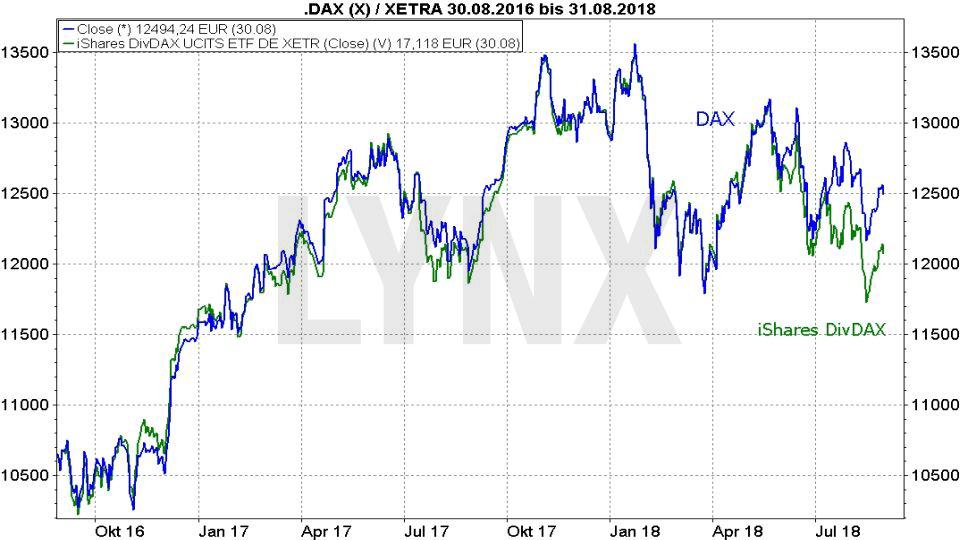 Die besten Dividenden ETFs: Vergleich der Entwicklung iShares DivDAX ETF und DAX von August 2016 bis August 2018 | LYNX Broker