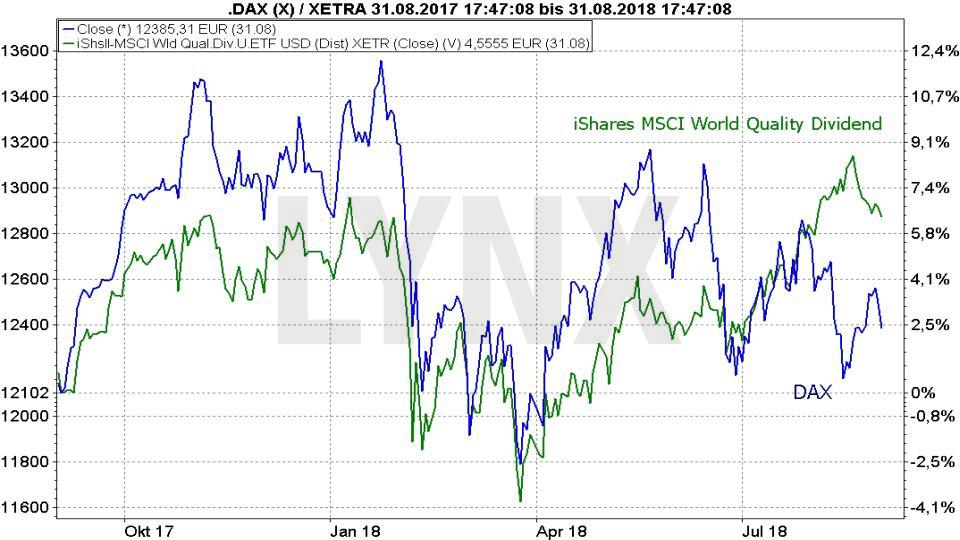 Die besten Dividenden ETFs: Vergleich der Entwicklung iShares MSCI World Quality Dividend ETF und DAX von August 2017 bis August 2018 | LYNX Broker
