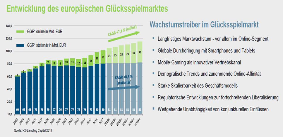bet-at-home.com AG – eine ausführliche Unternehmens- und Aktienanalyse: Entwicklung des europäischen Glückspielmarktes | LYNX Broker