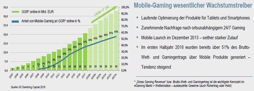 bet-at-home.com AG – eine ausführliche Unternehmens- und Aktienanalyse: Mobile-Gaming als Wachstumstreiber | LYNX Broker