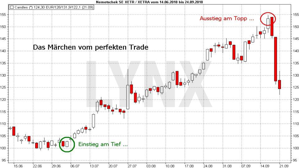 Market Timing: So bestimmen Sie den optimalen Zeitpunkt für Kauf und Verkauf: Das Märchen vom perfekten Trade | LYNX-Broker
