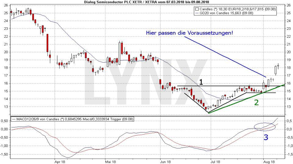Market Timing: So bestimmen Sie den optimalen Zeitpunkt für Kauf und Verkauf: Möglicher Markteinstieg | LYNX-Broker