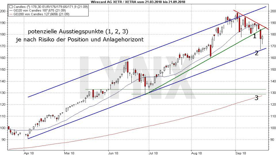 Market Timing: So bestimmen Sie den optimalen Zeitpunkt für Kauf und Verkauf: Potentielle Ausstiegspunkte | LYNX-Broker