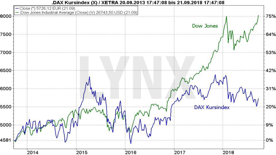 Market Timing: So bestimmen Sie den optimalen Zeitpunkt für Kauf und Verkauf: Vergleich der Entwicklung Dow Jones und DAX Kursindex | LYNX-Broker