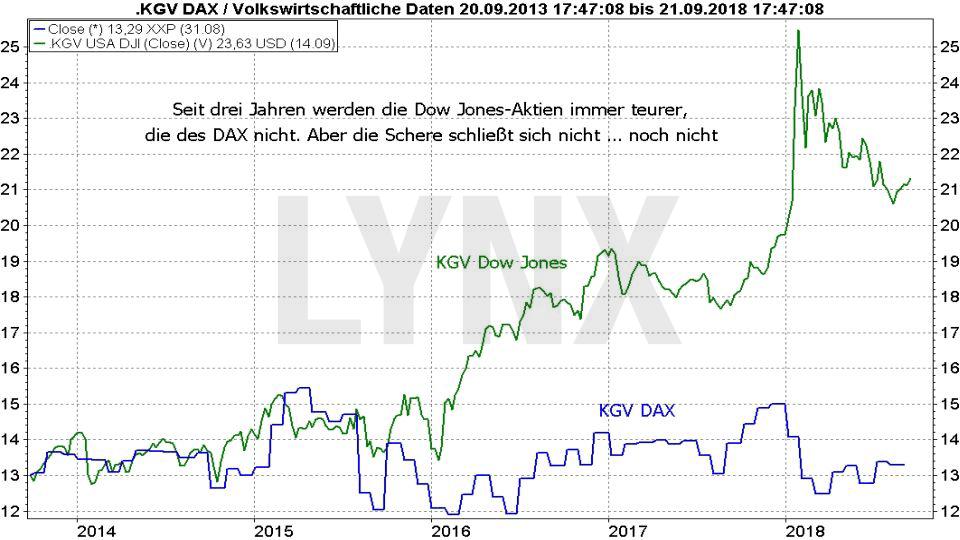 Market Timing: So bestimmen Sie den optimalen Zeitpunkt für Kauf und Verkauf: Vergleich der Entwicklung des KGV von Dow Jones und DAX | LYNX-Broker