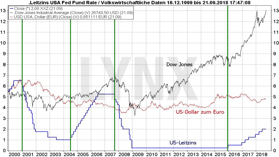 Market Timing: So bestimmen Sie den optimalen Zeitpunkt für Kauf und Verkauf: Vermeintliche Verbindung der Zinsen mit der Währung und dem Aktienmarktaktienmarkt | LYNX-Broker