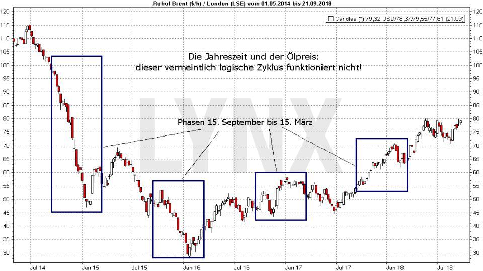 Market Timing: So bestimmen Sie den optimalen Zeitpunkt für Kauf und Verkauf: Vermeintlicher Zyklus beim Ölpreis | LYNX-Broker