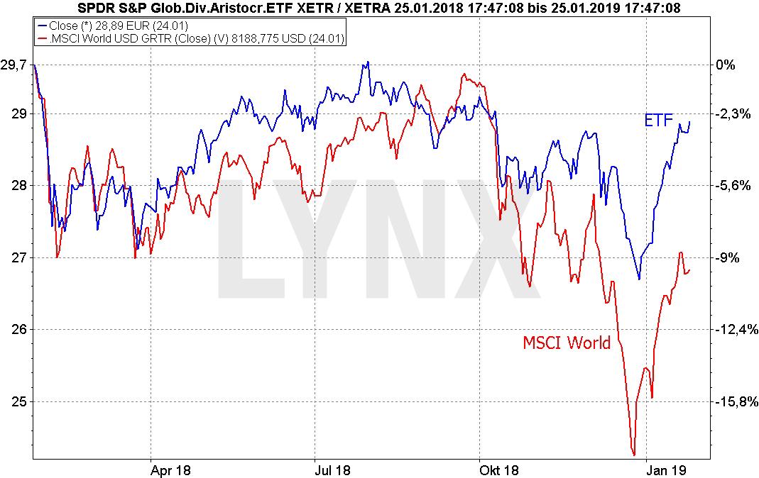 Die besten Dividenden-ETFs: Vergleich der Entwicklung SPDR S&P Global Dividend Aristocrats ETF und MSCI World von Januar 2018 bis Januar 2019 | LYNX Online Broker