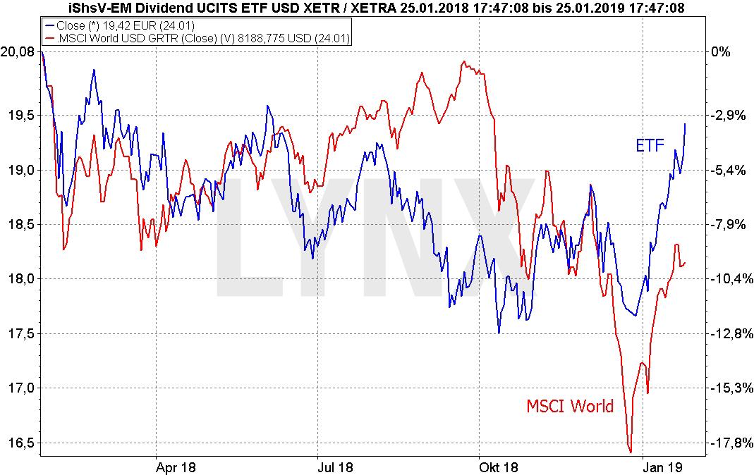 Die besten Dividenden-ETFs: Vergleich der Entwicklung iShares Emerging Markets Dividend ETF und MSCI World von Januar 2018 bis Januar 2019 | LYNX Online Broker