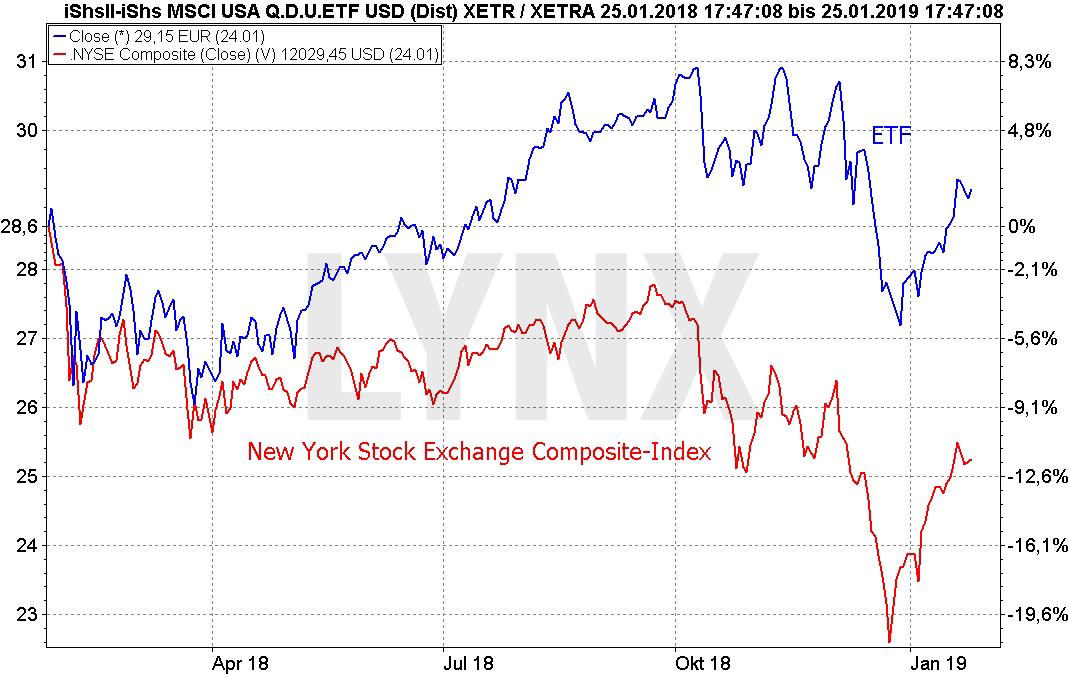 Die besten Dividenden-ETFs: Vergleich der Entwicklung iShares MSCI USA Dividend IQ ETF und NYSE Composite Index von Januar 2018 bis Januar 2019 | LYNX Online Broker