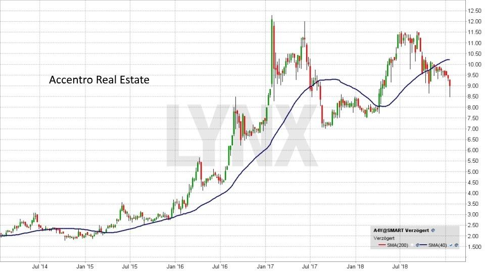Die besten deutschen Nebenwerte 2019: Entwicklung Accentro Real Estate Aktie | LYNX Online Broker