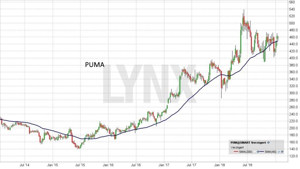 Die besten deutschen Nebenwerte 2019: Entwicklung Puma Aktie | LYNX Online Broker