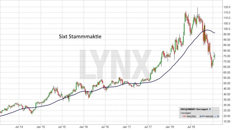Die besten deutschen Nebenwerte 2019: Entwicklung Sixt Stammaktie | LYNX Online Broker