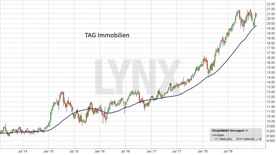 Die besten deutschen Nebenwerte 2019: Entwicklung TAG Immobilien Aktie | LYNX Online