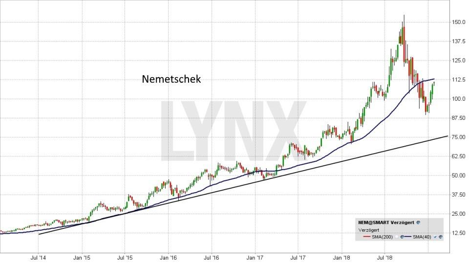 Die besten deutschen Technologieaktien 2019: Entwicklung Nemetschek Aktie | LYNX Online Broker