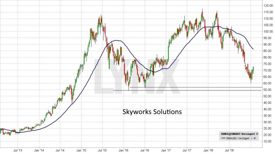 Die besten Internet of Things Aktien: Entwicklung der Skyworks Solutions Aktie von Januar 2013 bis Januar 2018 | LYNX Online Broker