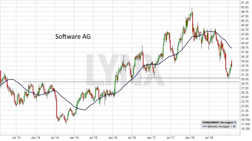 Die besten Internet of Things Aktien: Entwicklung der Software AG von Januar 2013 bis Januar 2018 | LYNX Online Broker