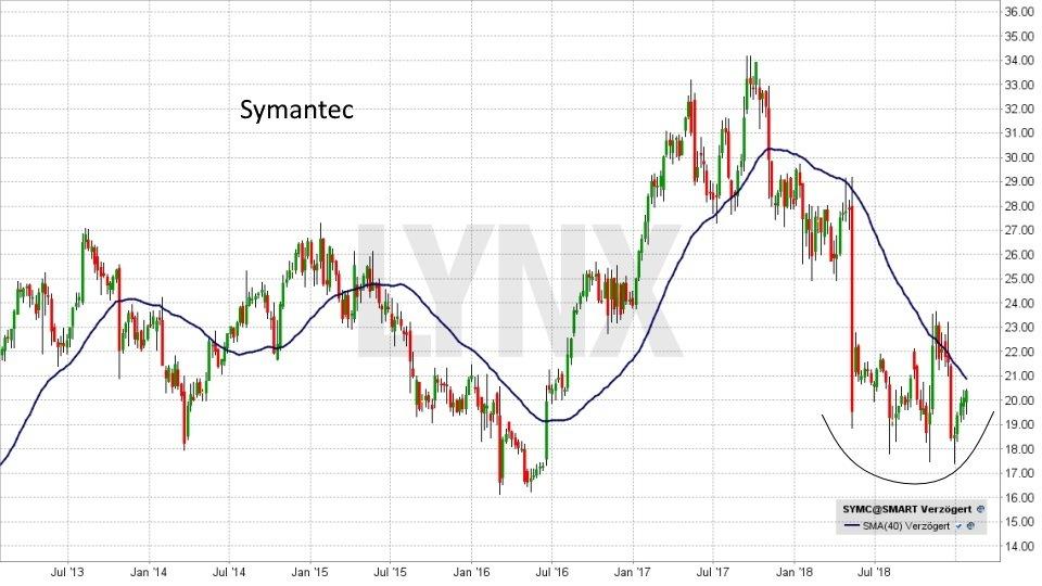 Die besten Internet of Things Aktien: Entwicklung der Symantec Corporation Aktie von Januar 2013 bis Januar 2018 | LYNX Online Broker
