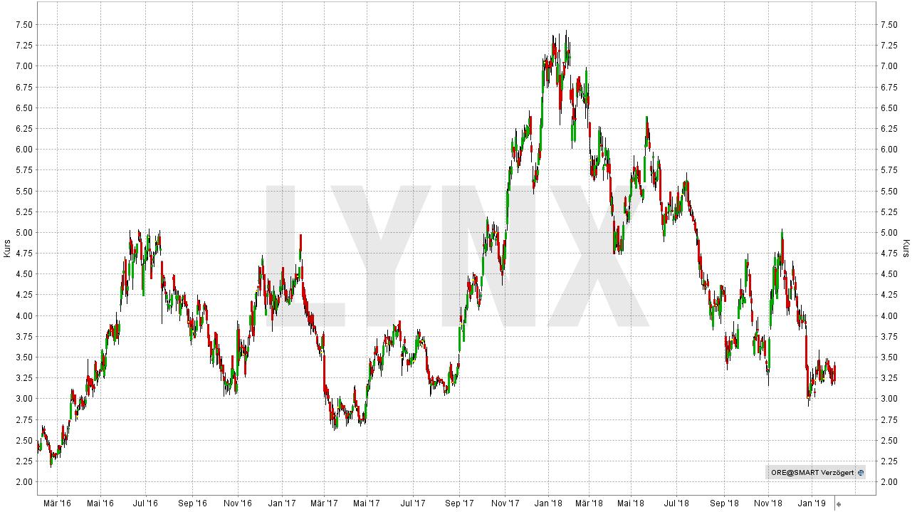 Die besten Lithium Aktien: Orocobre-Aktie | LYNX Online Broker