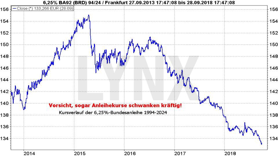 Money Management: Die wichtigste Disziplin für Trader: Schwankung von Anleihekursen | LYNX-Broker