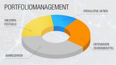 Portfoliomanagement - So verwalten Sie Ihr Depot